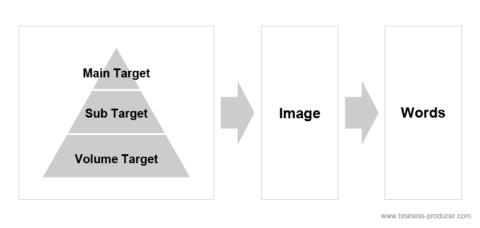 ビジネスプロデューサーの思考は、概念図から始まる