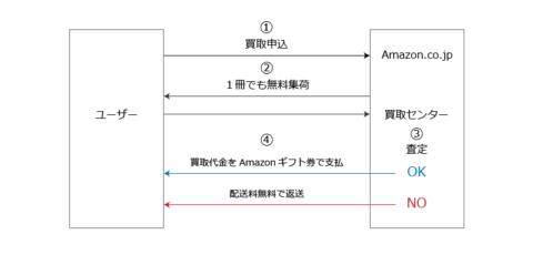 Amazon.co.jpの「中古本買取サービス」をどう見ますか?